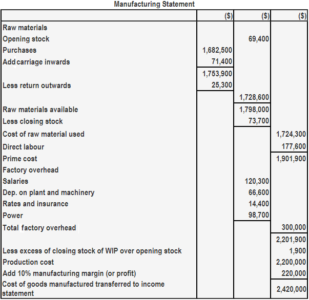 Manufacturing Statement Example