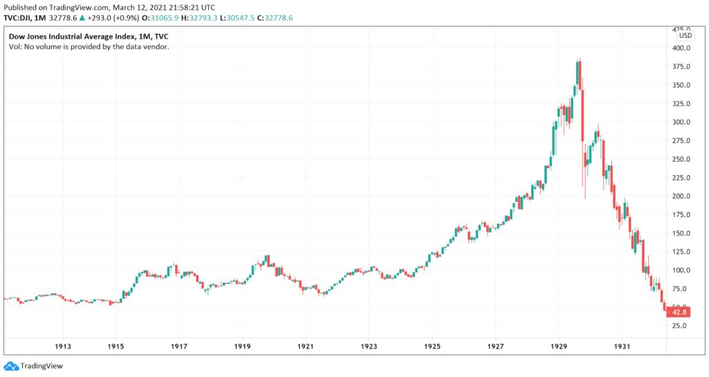 Dow Jones Industrial Average Stock Market Crash 1929