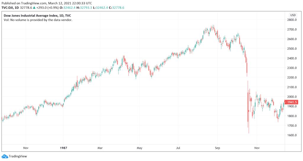 Dow Jones Industrial Average Stock Market Crash 1987