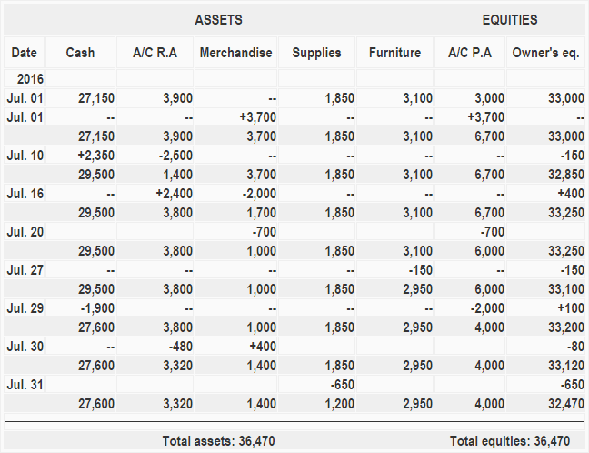 accounting-equation-example