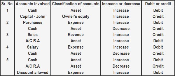 analysis of business transaction example