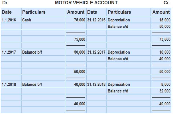 Accounting treatment of depreciation