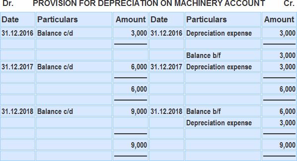 Depreciation on Machinery Account