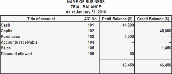 Preparation of trial balance using balance method