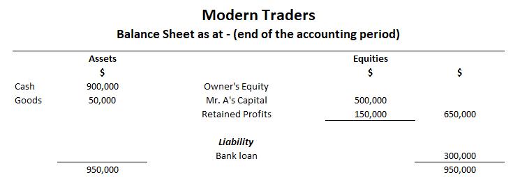 Modren-Trader-balance-sheet