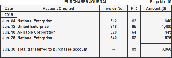 Purchases returns and allowances journal
