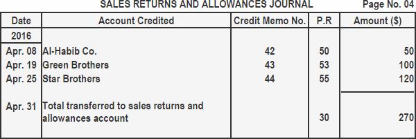 sales-returns-journal-img3