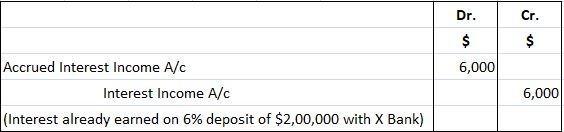 Accrued revenue or accrued income - Journal entry