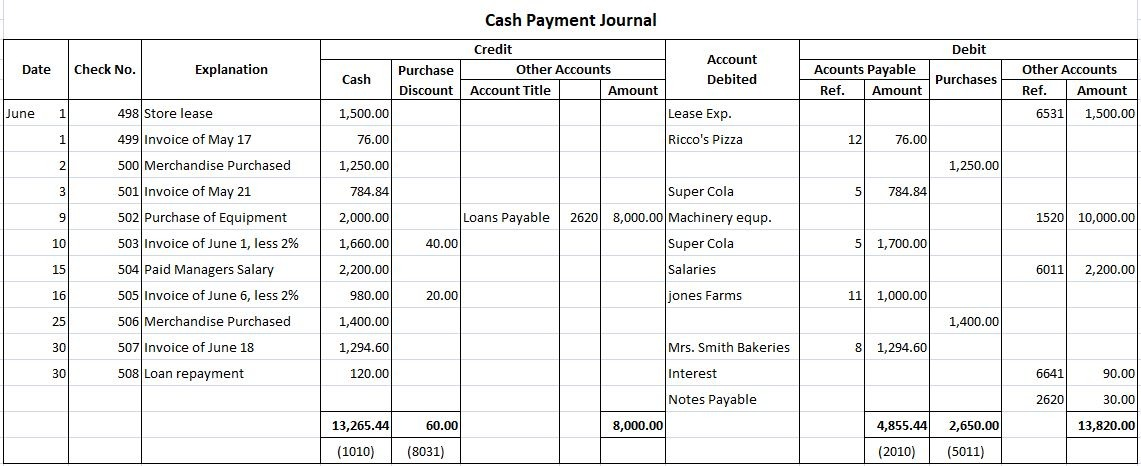 Cash Payment Journal Example