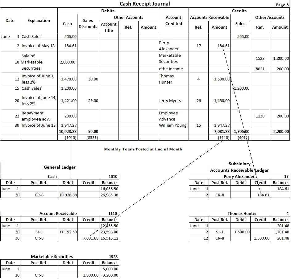Cash Receipt Journal Example