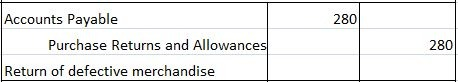 Purchase returns and Allowance Journal Entry