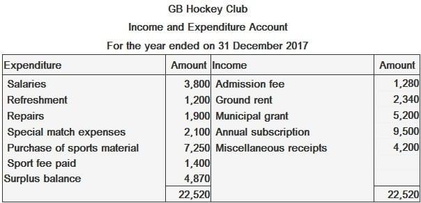 GB Hockey Club Income and Expenditure Account