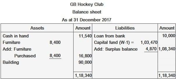 GB Hockey Club Income and Balance Sheet