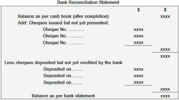 Format of the Bank Reconciliation Statement