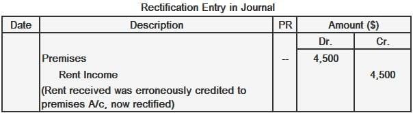 Premises Rectification Entry
