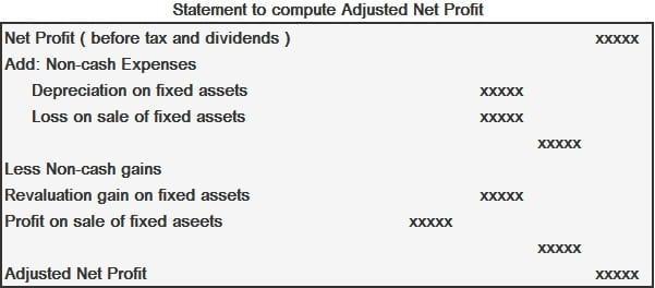 Statement for Adjusted Net Profit