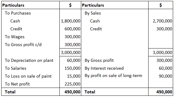 Example-of-direct-method-of-calculation-CFO