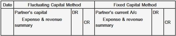 Journal Entry for Partner's Loss
