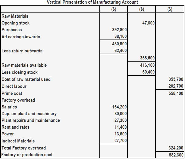Vertical presentation of manufacturing account