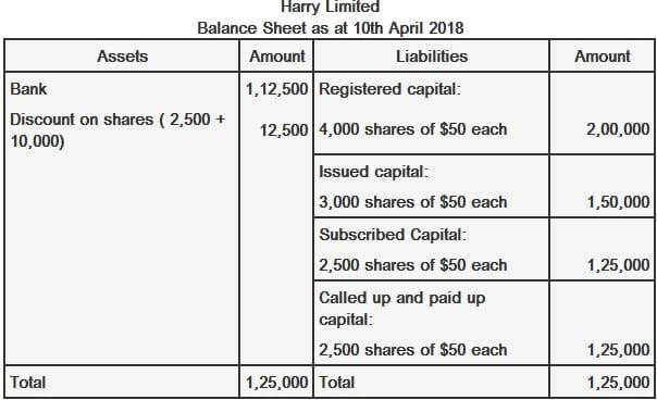 Balance sheet for issuance of shares at discount
