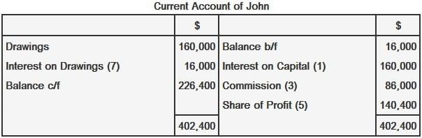 Distribution of profit and loss in partnership