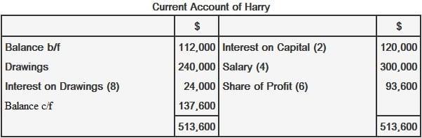 Distribution of profit in partnership 1