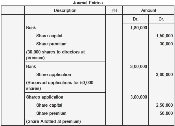 Issuance of share at premium