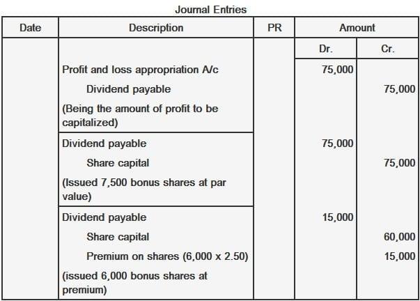 Issunace of bonus shares