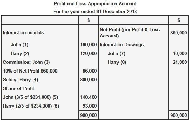 Profit and loss appropriation account partnership