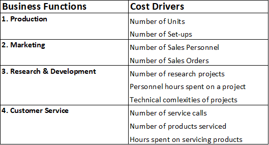 Activity-based-costing-cost-drivers
