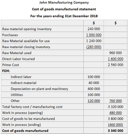 Cost of goods manufactured statement example solution