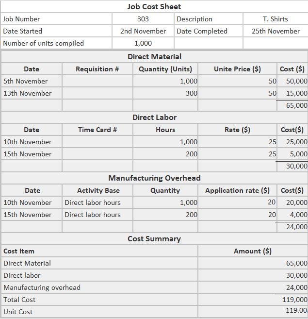 Job cost sheets example solution1