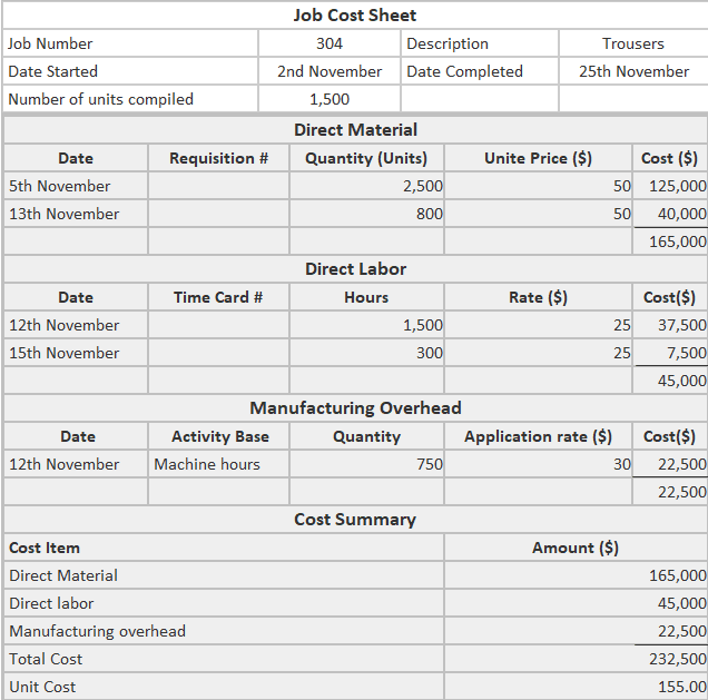 Job cost sheets example solution2