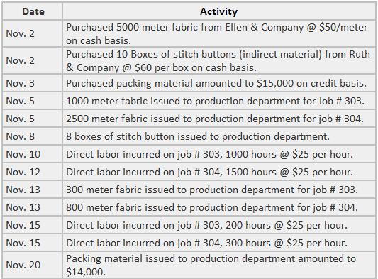 Job cost sheets examples