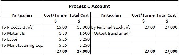 Process C Account