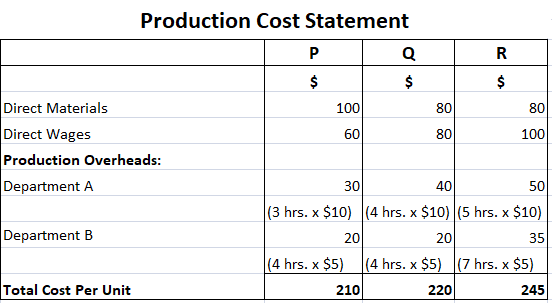 Production-Cost-Statement-under-Traditional-absorption-costing-methods