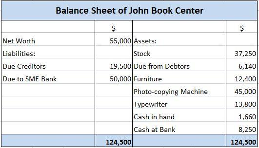 Balance Sheet Preparation