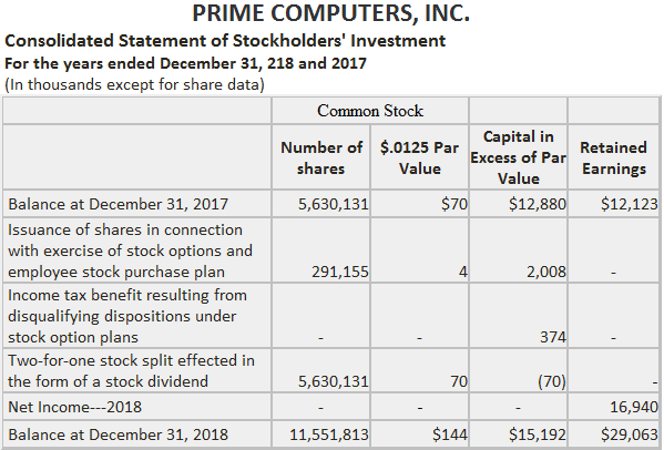 Disclosure of a stock split in the term of stock dividend