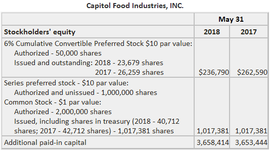 Disclosures related to capitol stock