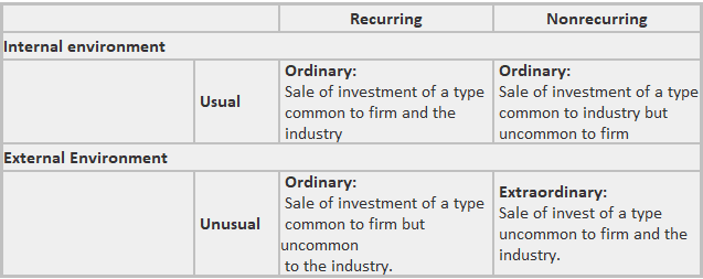 Elements of income statement - Example