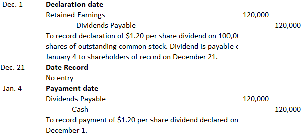 Journal-entries-to-record-cash-dividend