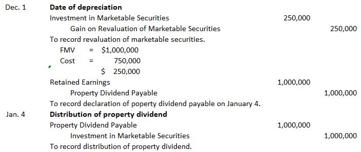 Noncash-dividend-journal-entries