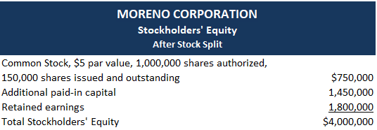 Stock-splits-accounting-example-2