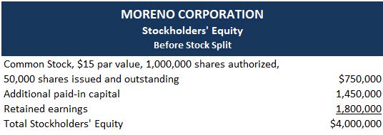 Stock-splits-accounting-example