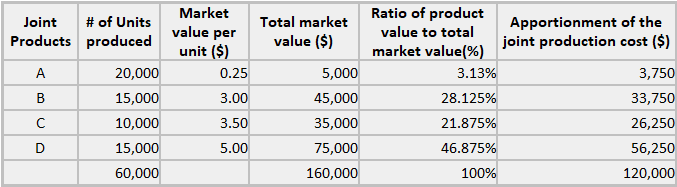 market value method of joint cost allocation