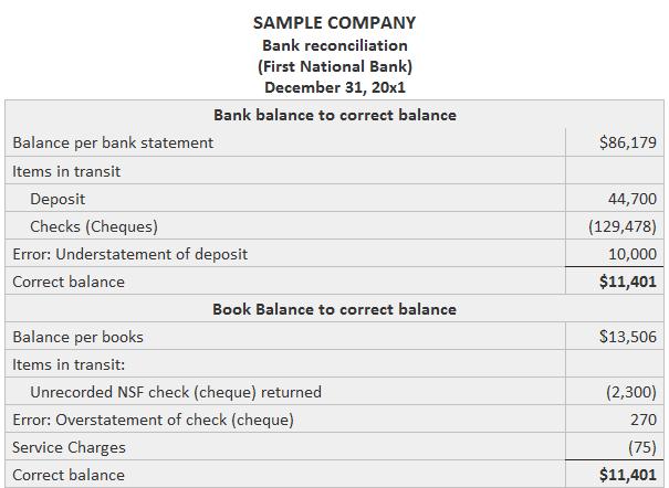 Bank reconciliation process example