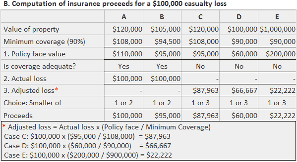 Computation of insurance proceeds for a casualty loss
