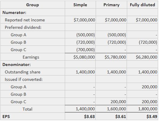 Convertible preferred stock impact on EPS example