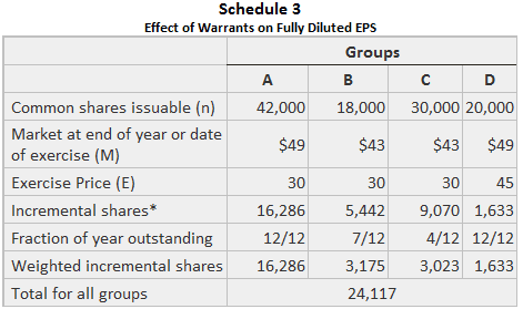 Effect of warrant on fully diluted eps