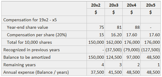 Equity Compensation Example
